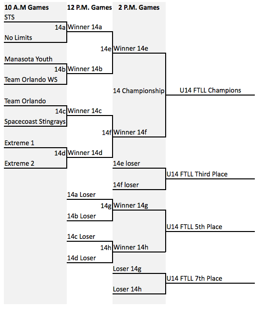 Seeding for championship weekend